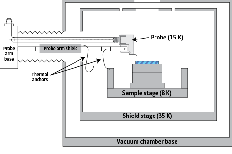 CRX-EM-HF vacuum chamber and radiation shields