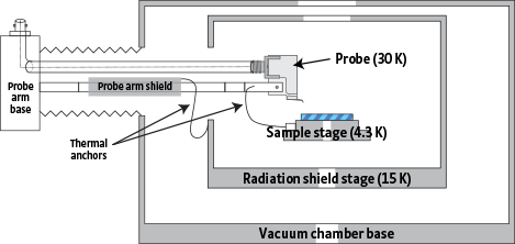 TTPX vacuum chamber and radiation shields