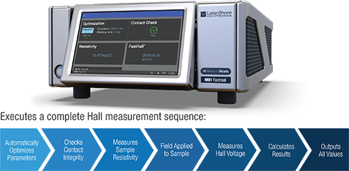 MeasureReady™ M91 FastHall™ measurement and control sequence