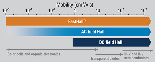 FastHall vs AC field Hall vs DC field Hall mobility chart